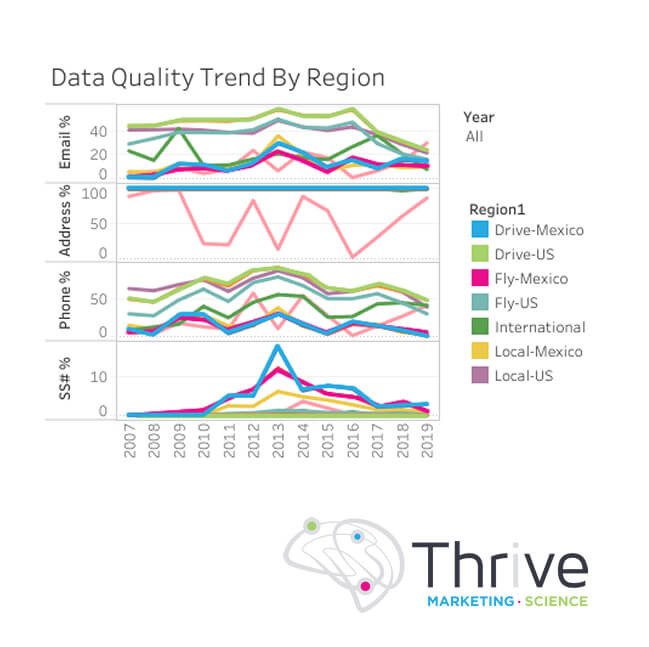 data quality by trend-op